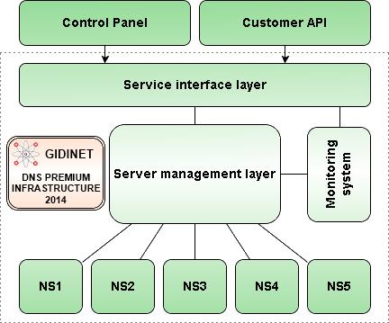New GiDiNet DNS Premium Infrastructure